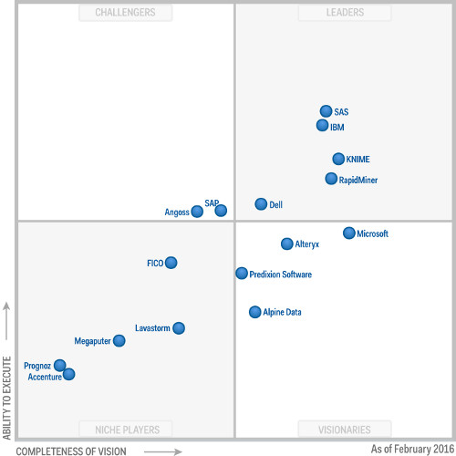 Gardner Magic Quadrant