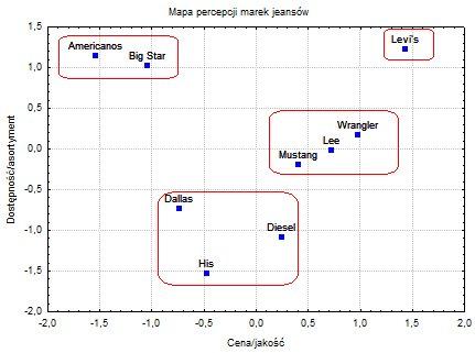 Badania rynku - mapy percepcji