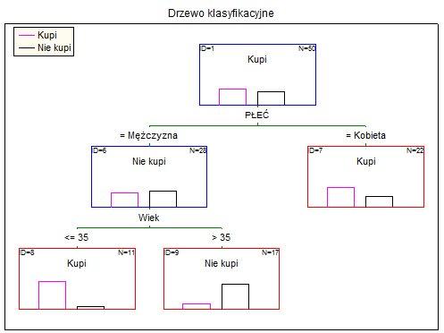Badania rynku - drzewa klasyfikacyjne