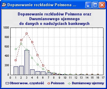 Dopasowanie rozkładów Poissona