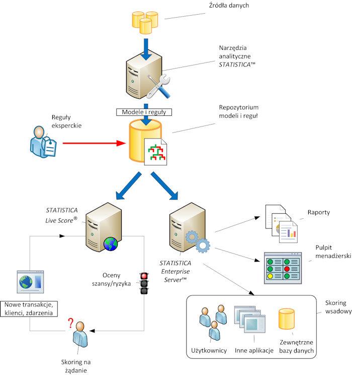 Wykrywanie nadużyć - fraud detection